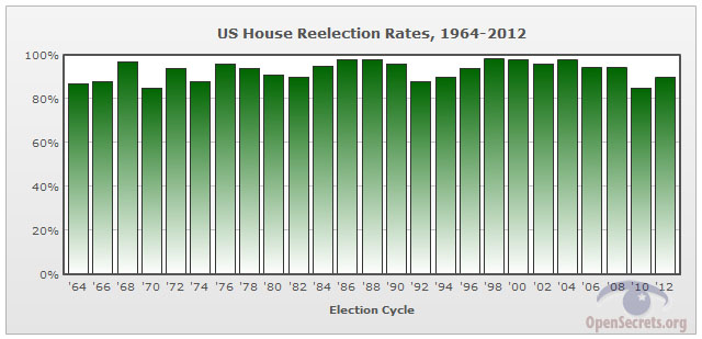 House Incumbency Rate:1964 - 2012